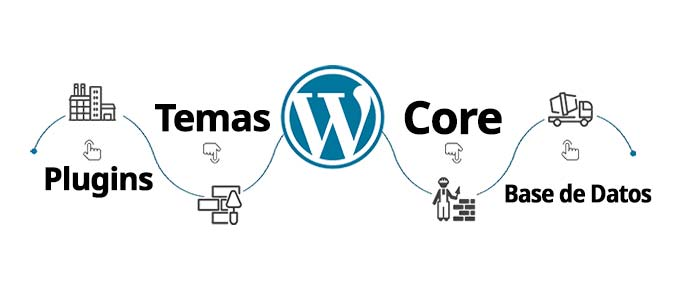Funcionamiento interno de WordPress