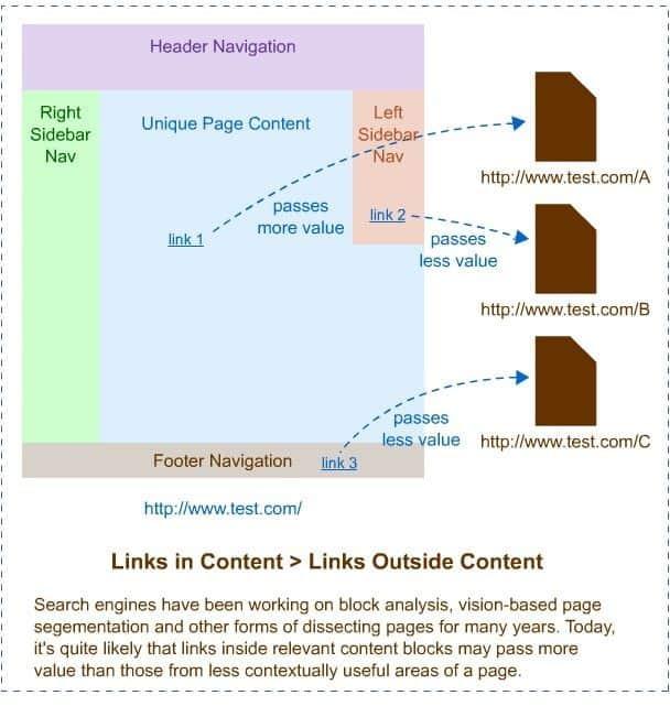 Cómo conseguir enlaces de publicación de invitados