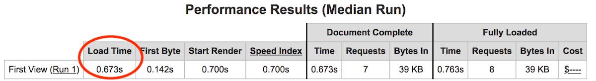 Velocidad de carga del sitio de prueba de Hostinger