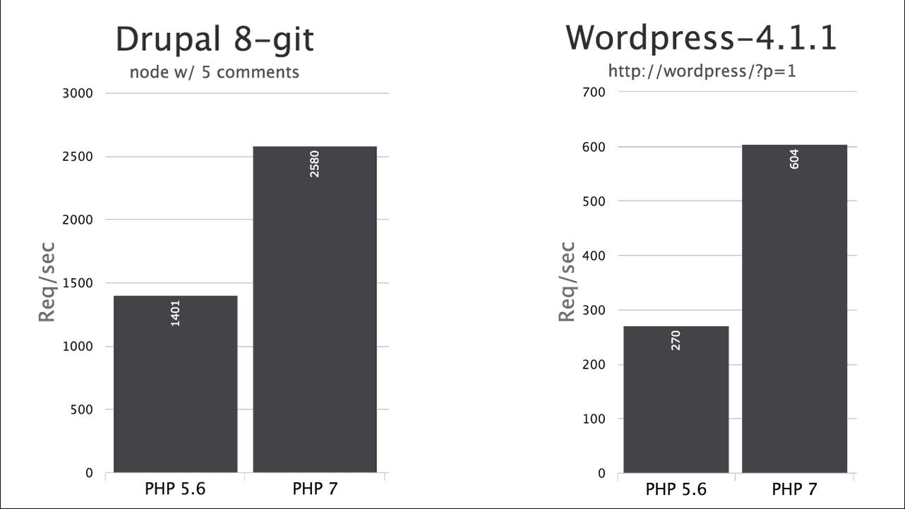 Se ejecutan las pruebas de referencia de PHP7